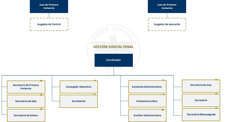 Gestión Judicial Pjenl
